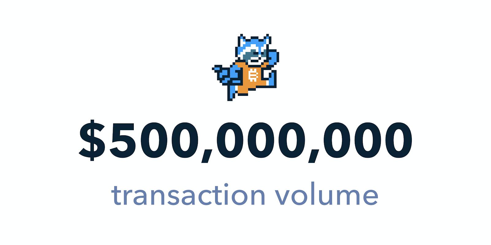 $500,000,000 transaction volume, and an image of Shakepay's mascot, Shakey